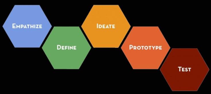 design-thinking2-1024x459