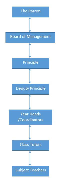 secondary-school-management