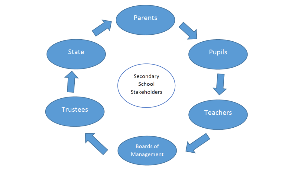 secondary-school-stakeholders