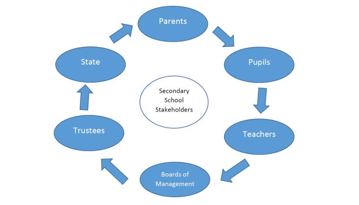 secondary-school-stakeholders
